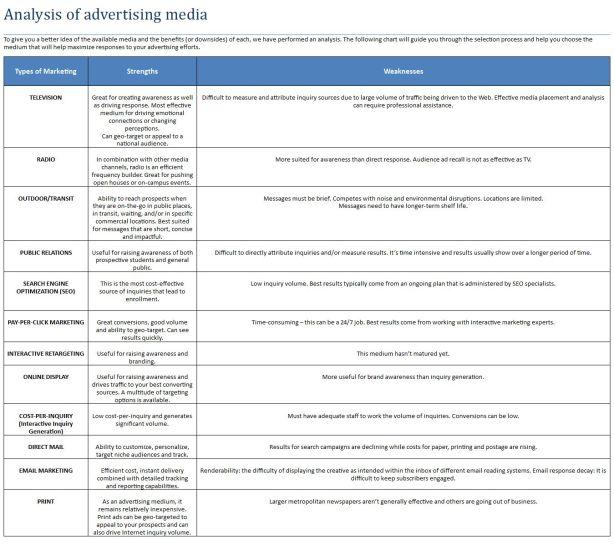 Analysis of advertising media